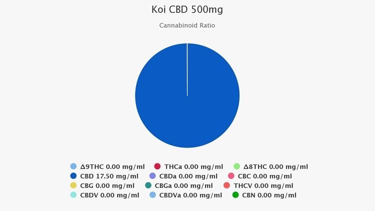 Koi-CBD-500mg