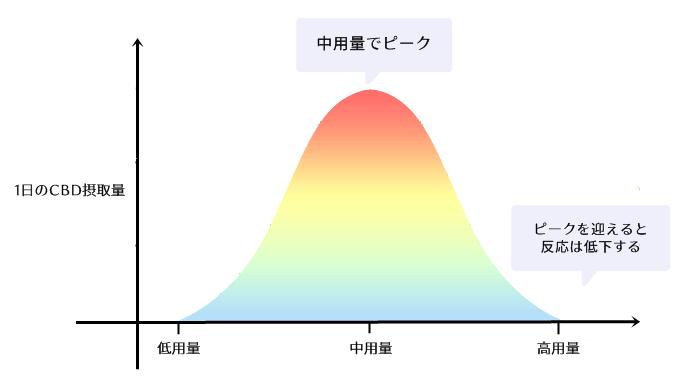 釣鐘状の曲線