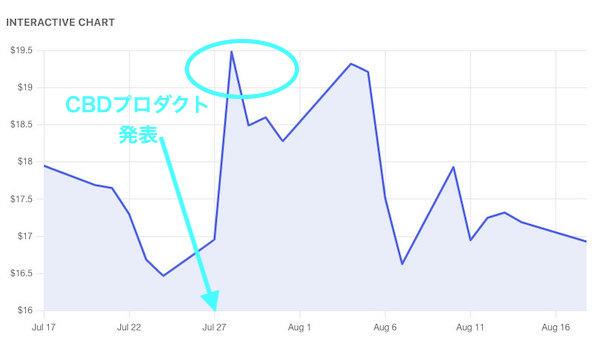 Canopy Growth 株価発表