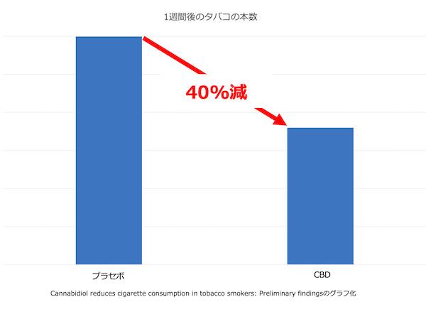 節煙状況のグラフ