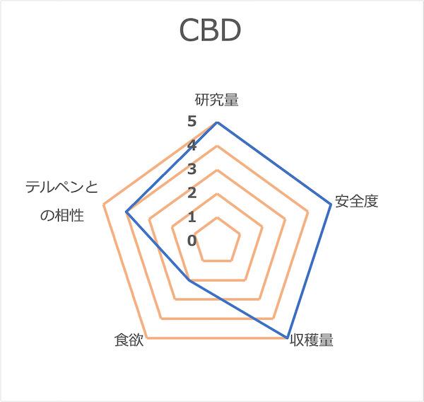 CBDレーダーチャート