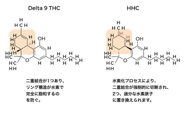 水素化されたHHC